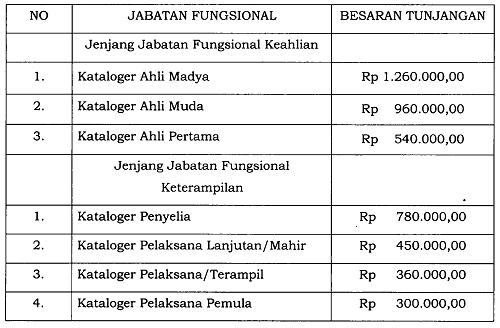 Tunjangan Jabatan Fungsional Kataloger