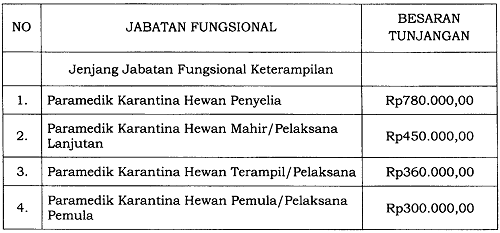 Tunjangan Jabatan Fungsional Paramedik Karantina Hewan