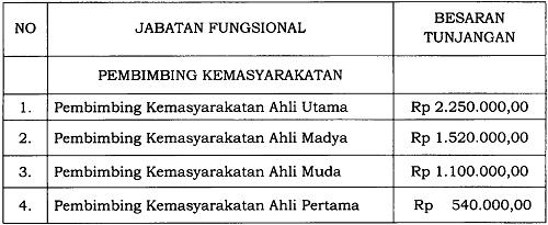 Tunjangan Jabatan Fungsional Pembimbing Kemasyarakatan