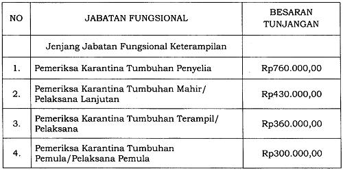 Tunjangan Jabatan Fungsional Pemeriksa Karantina Tumbuhan