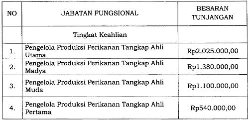 Tunjangan Jabatan Fungsional Pengelola Produksi Perikanan Tangkap