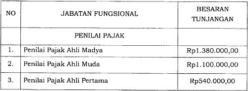 Tunjangan Jabatan Fungsional Penilai Pajak