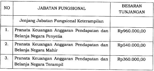 Tunjangan Jabatan Fungsional Pranata Keuangan Anggaran Pendapatan dan Belanja Negara