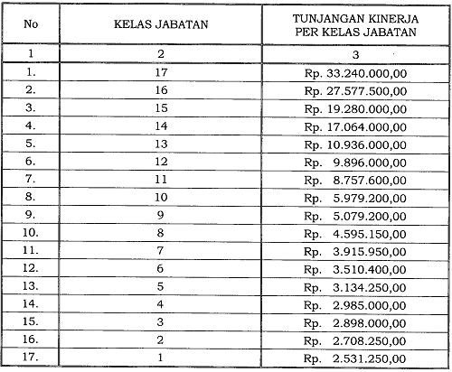 Tunjangan Kinerja Pegawai di Lingkungan Arsip Nasional Republik Indonesia