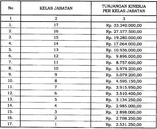 Tunjangan Kinerja Pegawai di Lingkungan Lembaga Ilmu Pengetahuan Indonesia