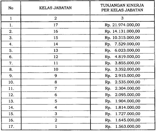 Tunjangan Kinerja Pegawai di Lingkungan Lembaga Penyiaran Publik Televisi Republik Indonesia
