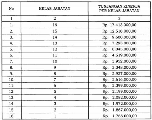 Tunjangan Kinerja Pegawai di Lingkungan Lembaga Penyiaran Publik Radio Republik Indonesia