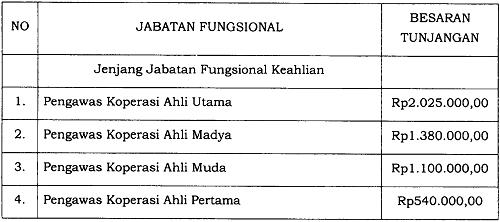 Peraturan Presiden Republik Indonesia Nomor 26 Tahun 2021 Tentang Tunjangan Jabatan Fungsional Pengawas Koperasi