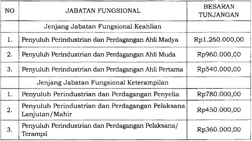 Tunjangan Jabatan Fungsional Penyuluh Perindustrian dan Perdagangan