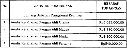 Tunjangan Jabatan Fungsional Analis Ketahanan Pangan