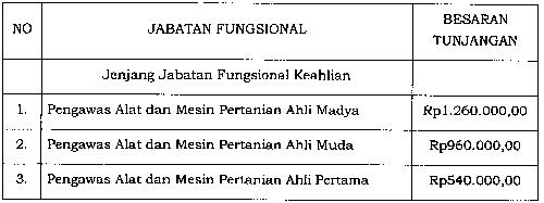 Tunjangan Jabatan Fungsional Pengawas Alat dan Mesin Pertanian
