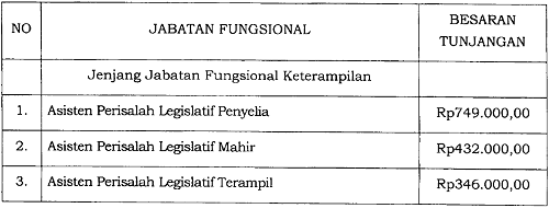 Tunjangan Jabatan Fungsional Perisalah Legislatif dan Asisten Perisalah Legislatif
