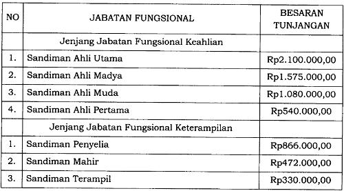 Tunjangan Jabatan Fungsional Sandiman